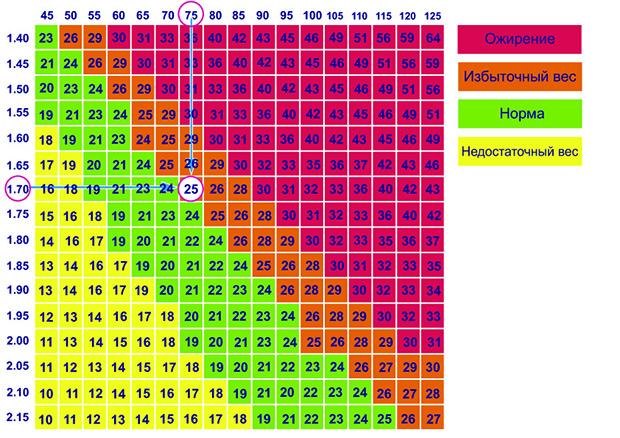 расчёта индекса массы тела